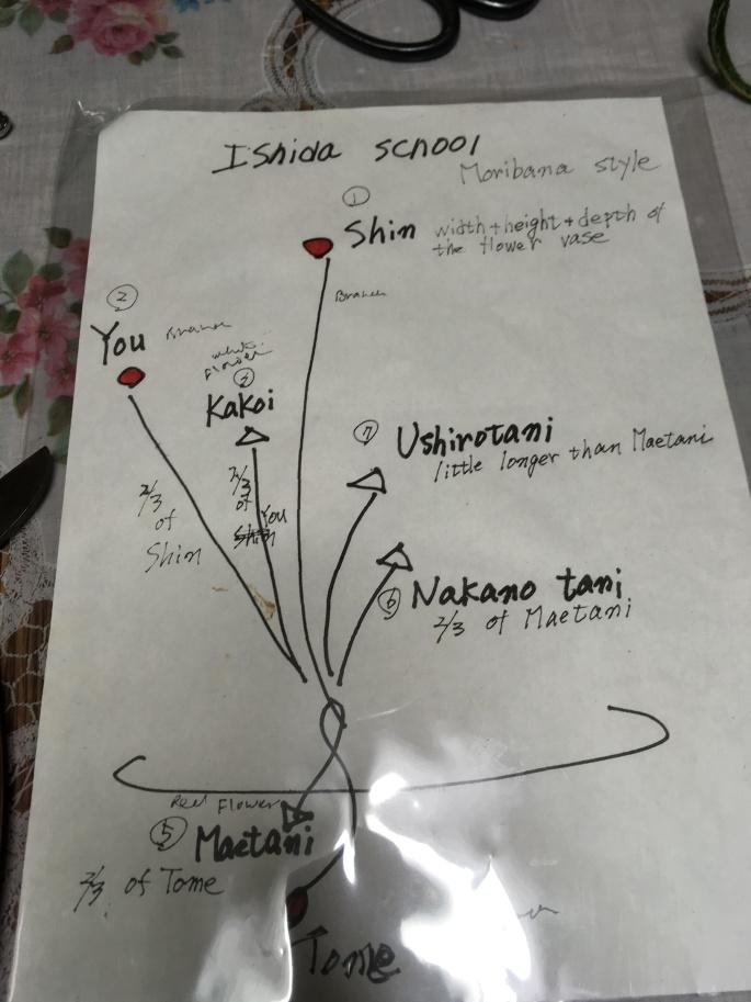 Ikebana Japans bloemschikken